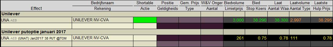 put-opties-schrijven-tabel