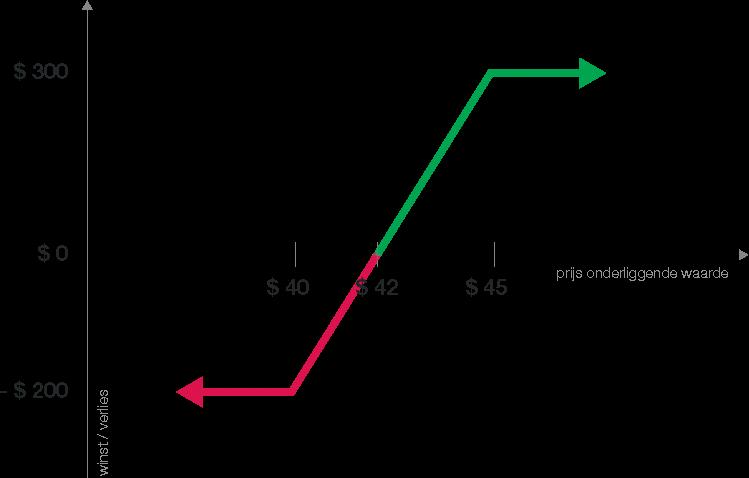 vertical-call-spread-grafiek-1