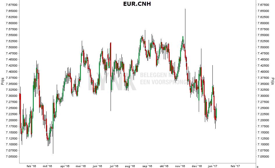eur-cnh-grafiek-feb-16-feb-17