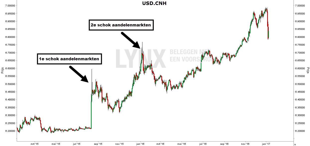 usd-cnh-grafiek-schok-aandelenmarkten-1