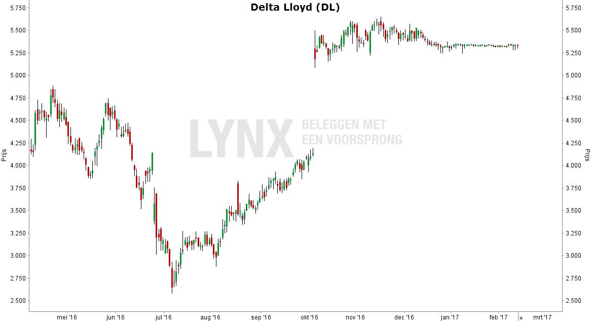 Aandeel Delta Lloyd index grafiek mei 2016 maart 2017
