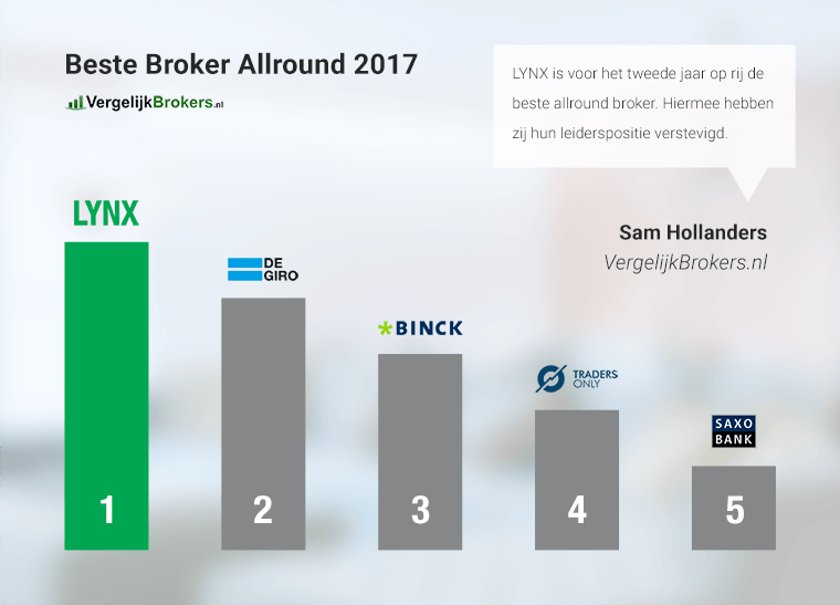 Beste-broker-2017-nederland-allround-vergelijkbrokers