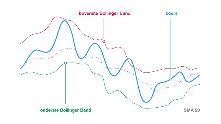 Technische indicatoren Bollinger Band grafiek koers