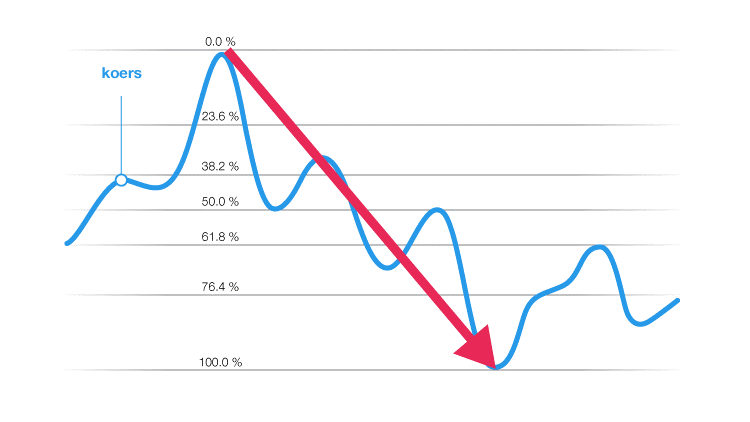 Technische indicatoren Fibonacci indicator grafiek koers