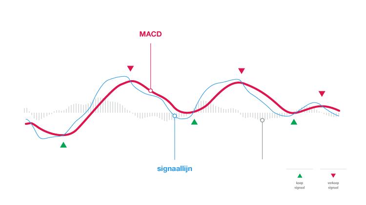 Technische indicatoren MACD indicator koopsignaal verkoopsignaal