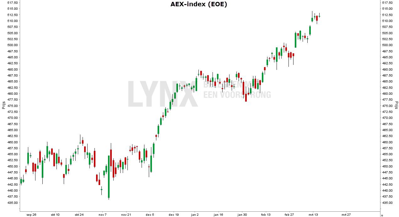 Technische analyse AEX index candlesticks voorbeeld