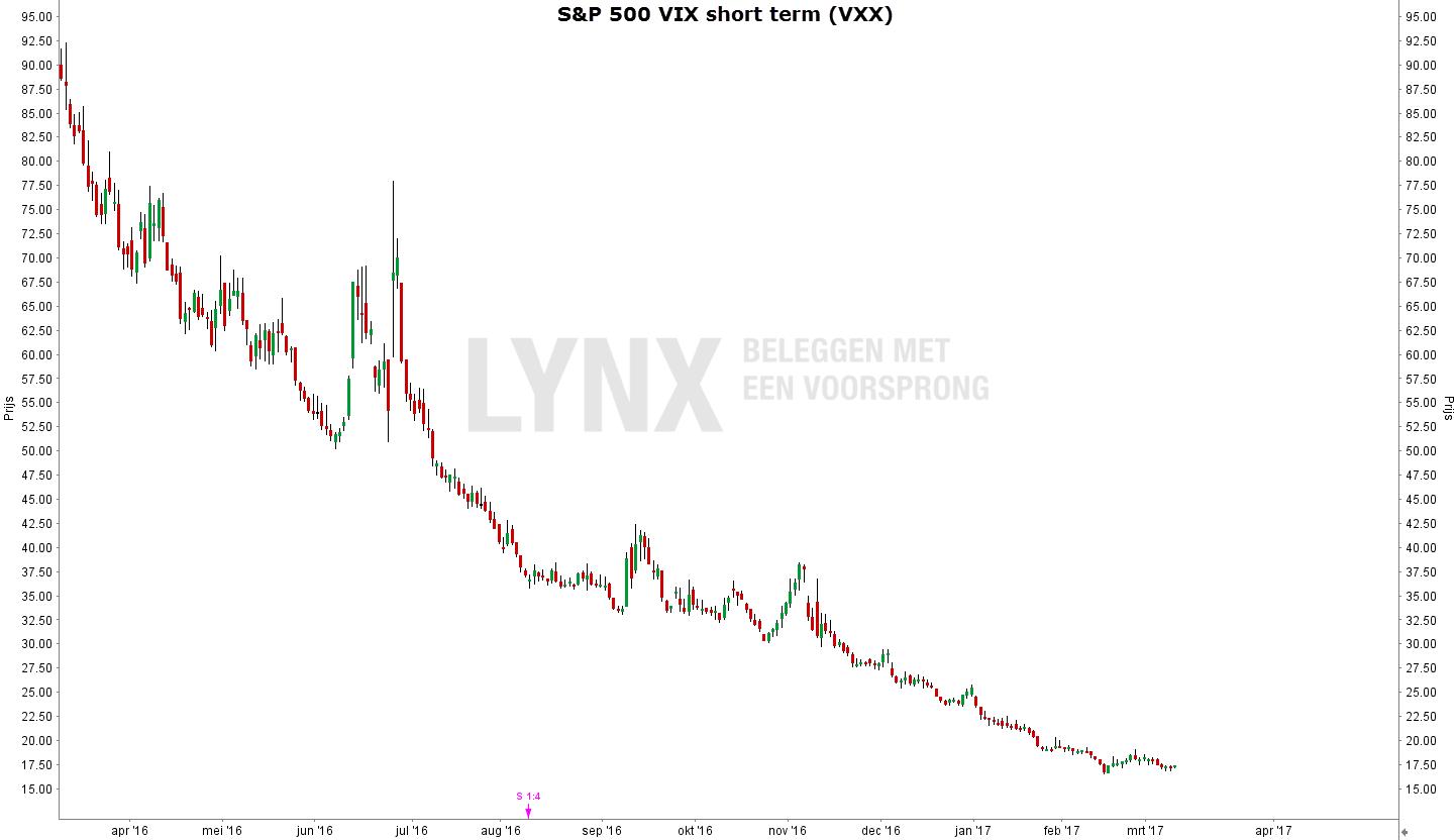 VIX index ETF (VXX) chart grafiek april 2016 - april 2017