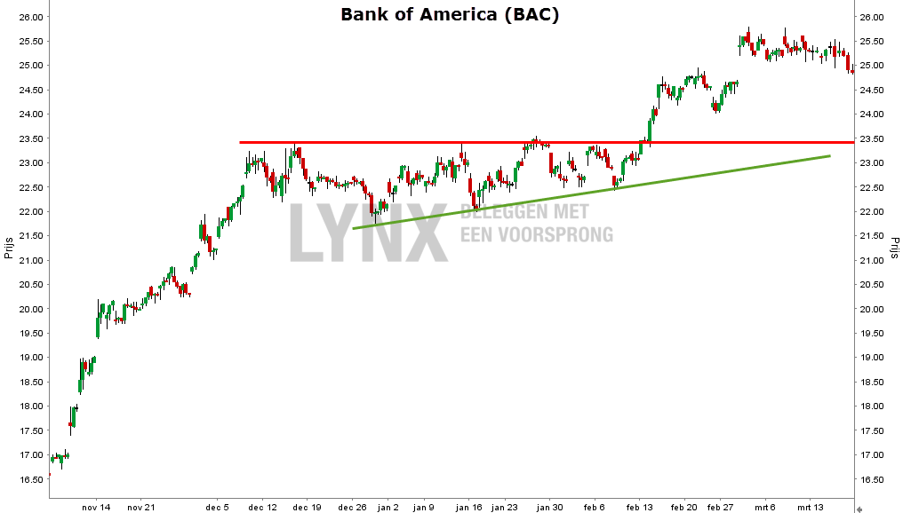 technische analyse Bank of America grafiek oplopende driehoek voorbeeld