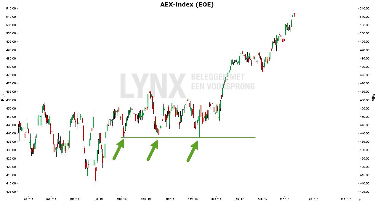 technische analyse steunniveau aex index grafiek