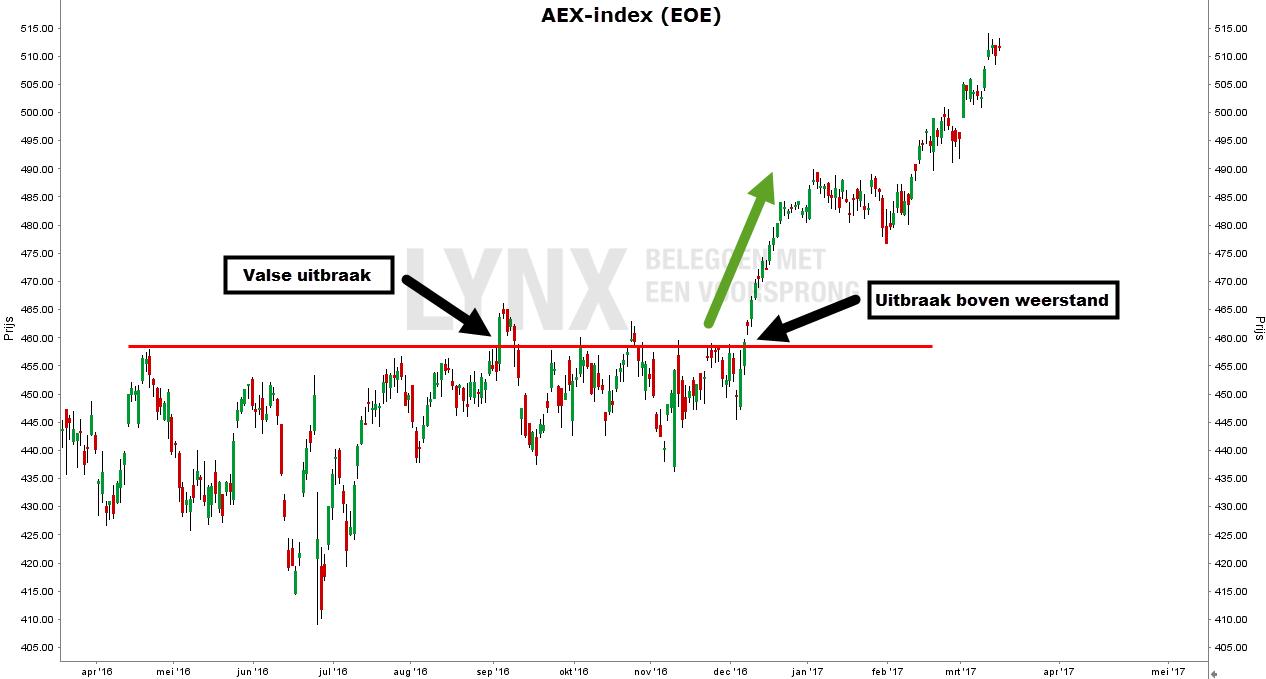 technische analyse valse uitbraak weerstandslijn aex index grafiek