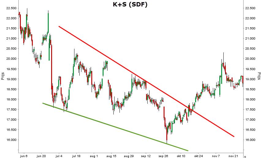 tehnische analyse K+S dalende wig voorbeeld