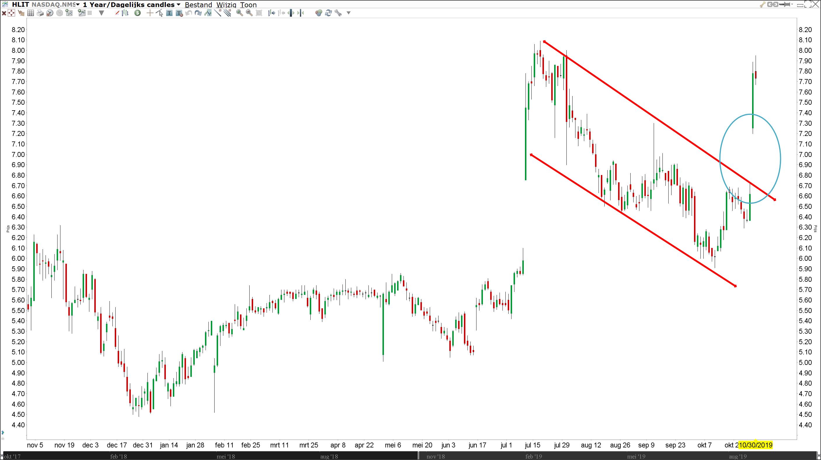Break-out gap | Technische Analyse | Gap trading