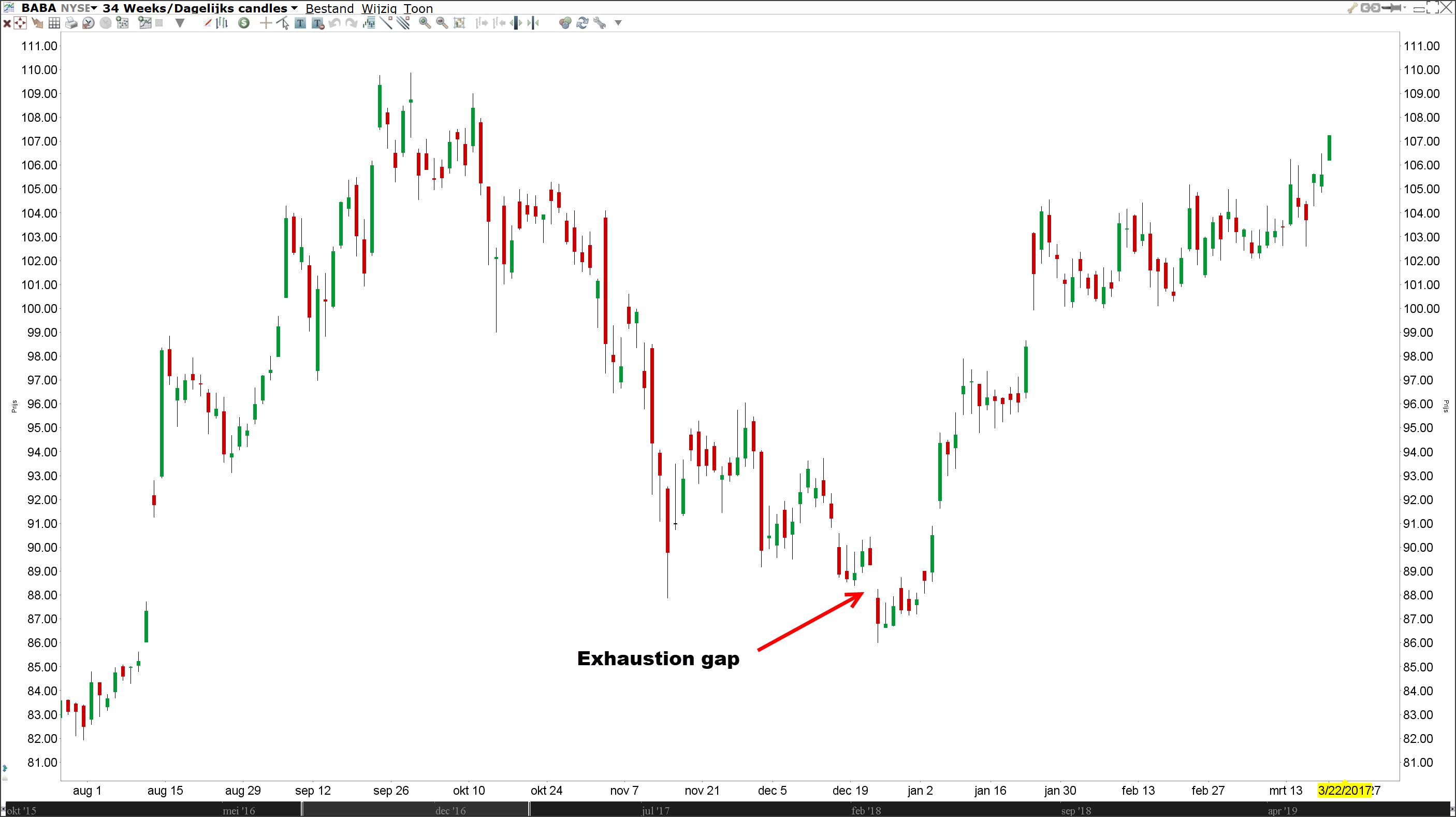 Exhaustion gap | Technische Analyse | Gap trading