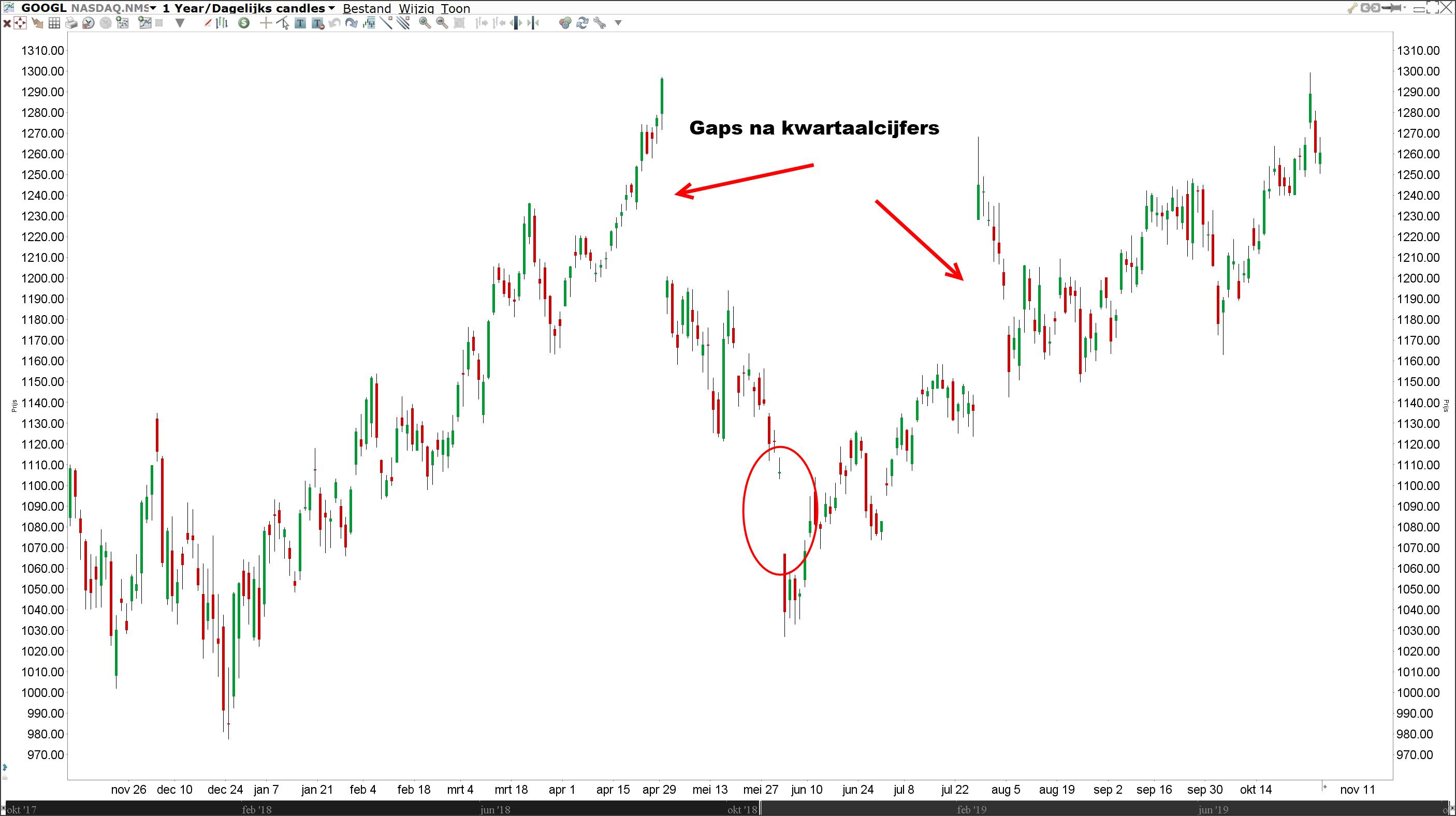 Kwartaalcijfers en gaps | Gap trading