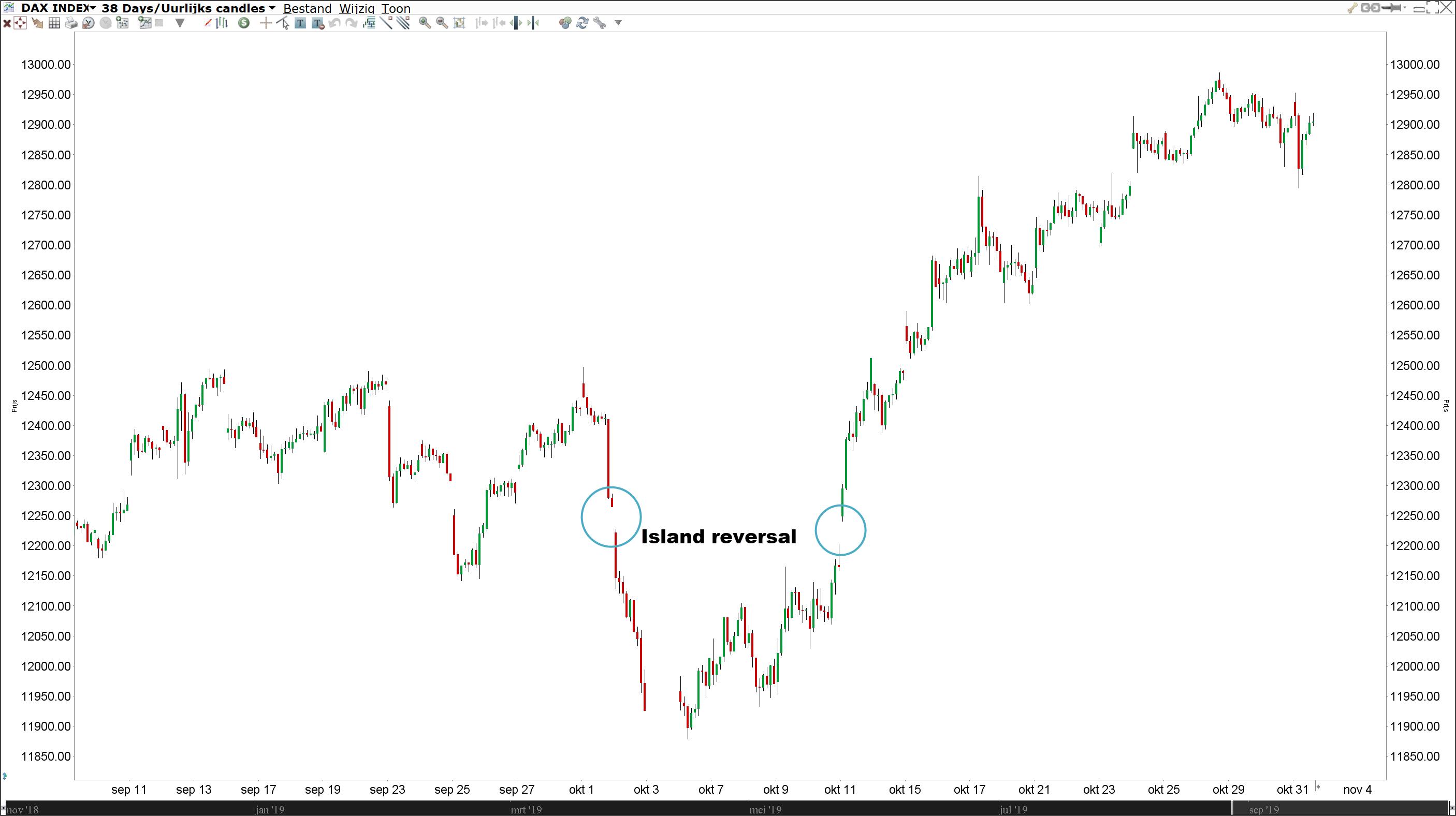 Island reversal gap | Technische Analyse | Gap trading