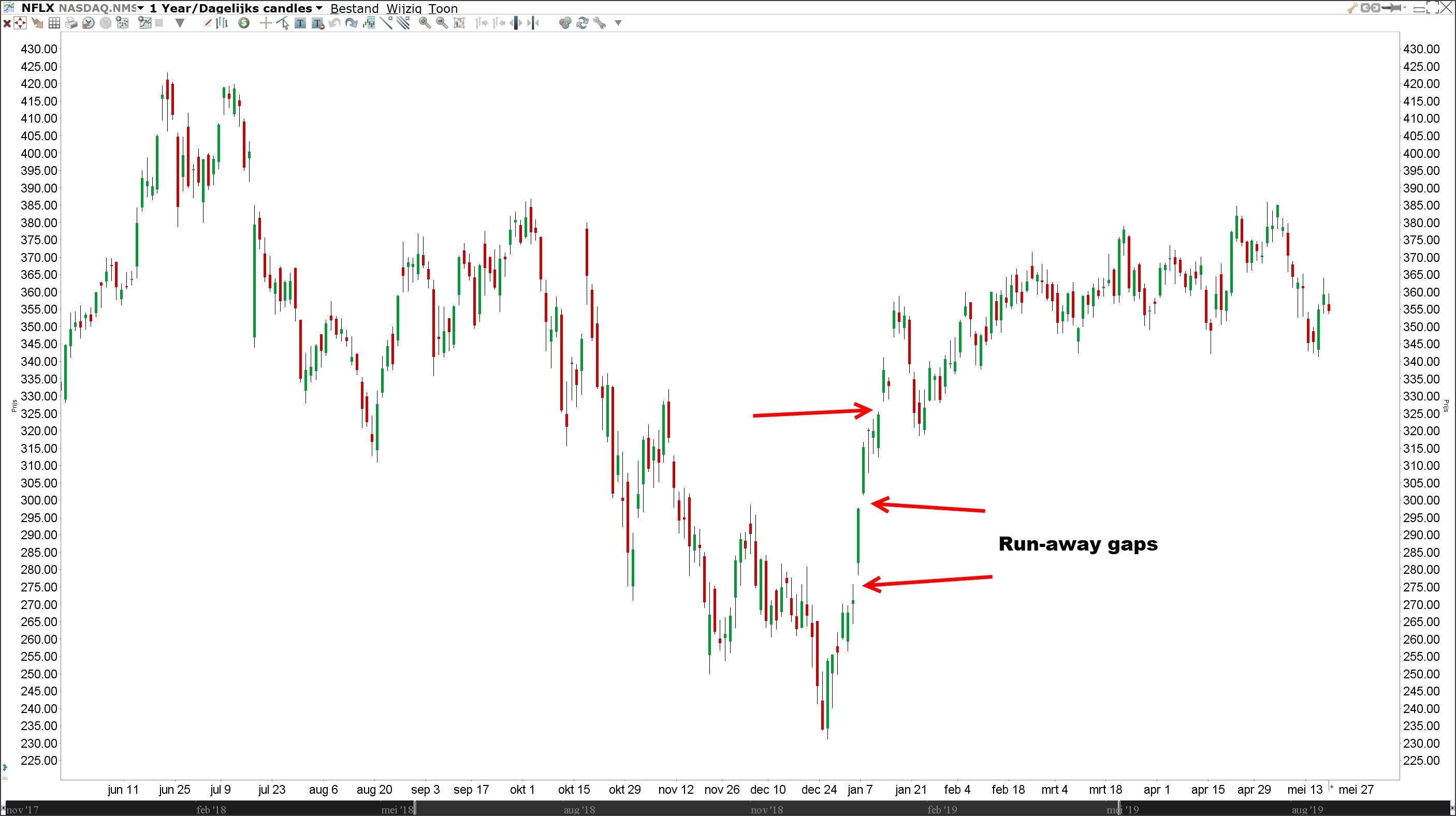 Run-away gaps | gap trading