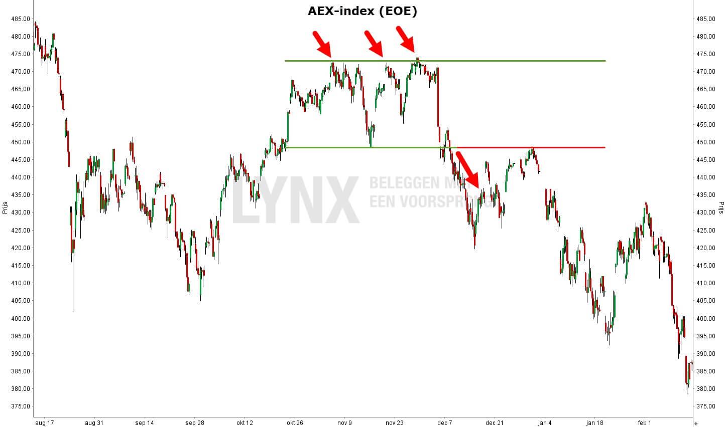technische analyse - dubbele top - AEX index