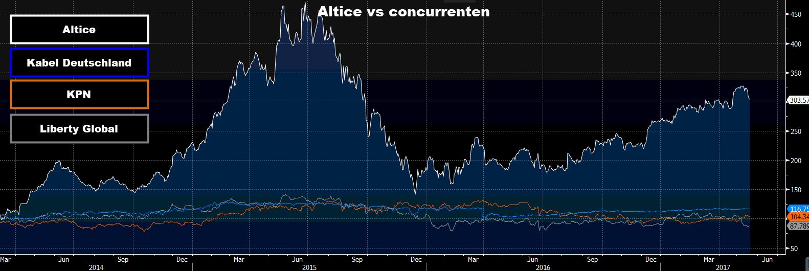 Aandeel Altice advies concurrenten grafiek