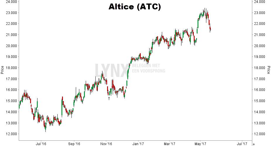 aandeel altice koers grafiek ATC