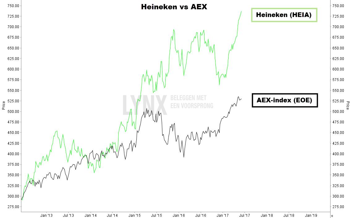 Aandeel Heineken vs AEX grafiek advies