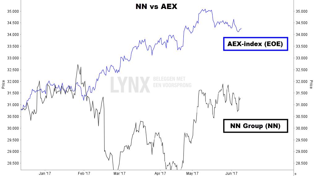 NN Group versus AEX index