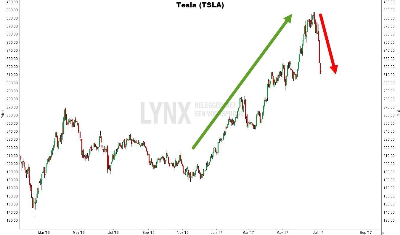 Koers van het aandeel Tesla - grafiek van het aandeel Tesla