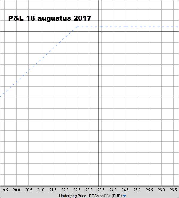 Royal Dutch Shell P&L augustus 2017