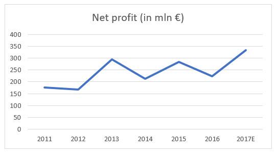 aandeel Ackermans & van Haaren netto winst