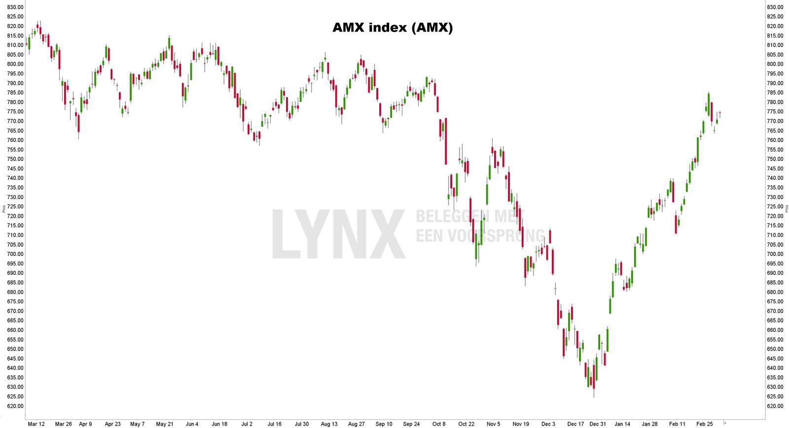 Grafiek AMX index