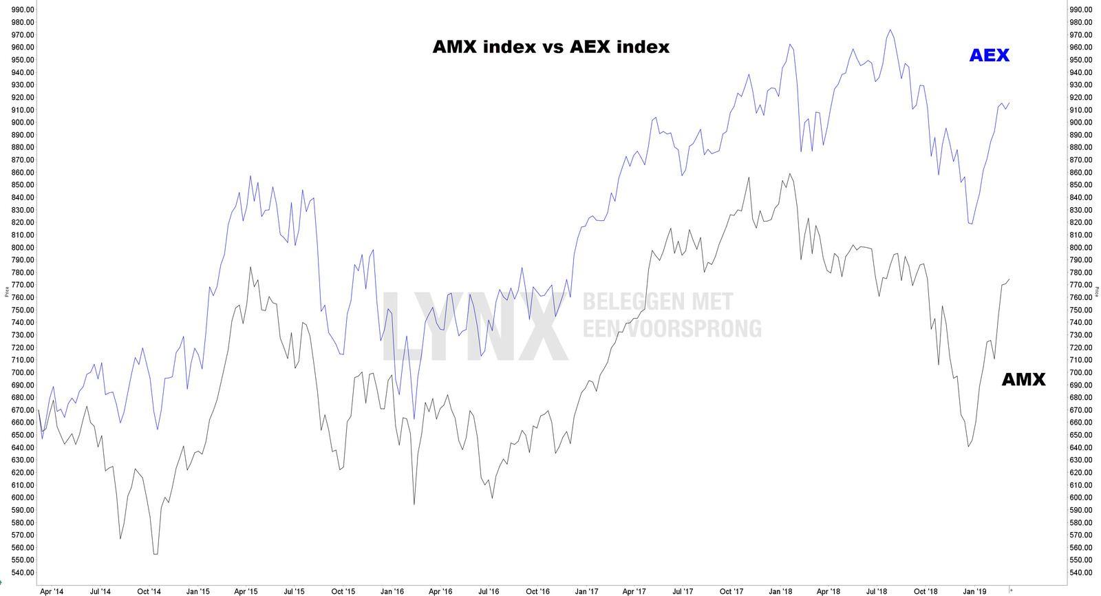 Historische koers AMX index vs AEX