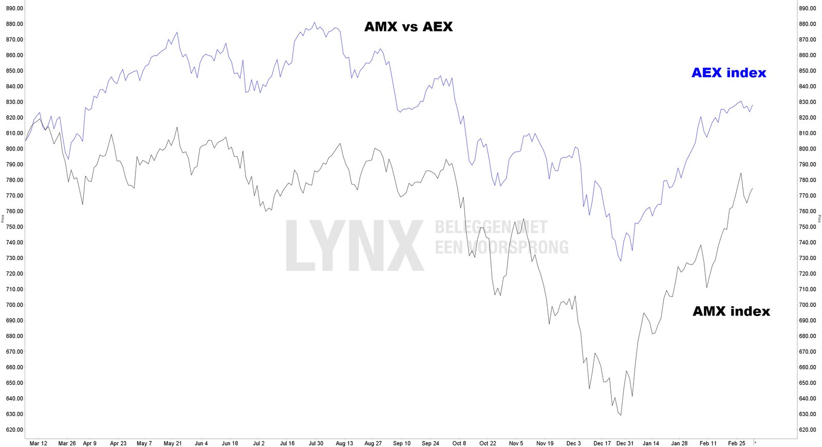 koers AMX index vs AEX index