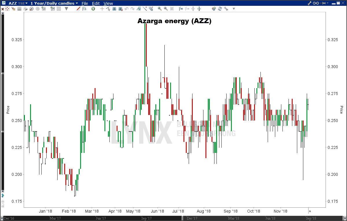 Koers aandeel uranium azarga energy
