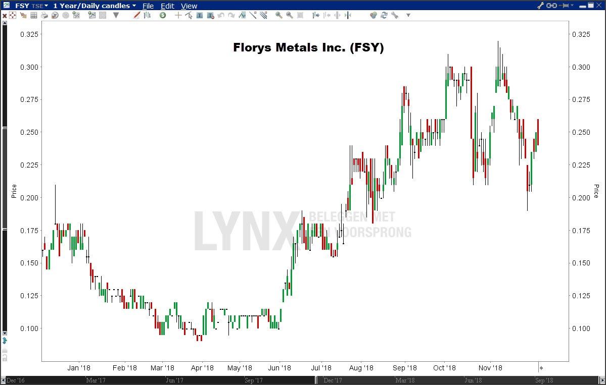 Koers uranium aandeel Florys metals