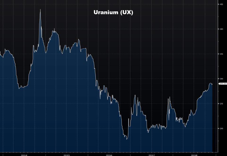aandeel Uranium koers