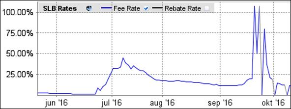 stock yield enhancement program voorbeeld