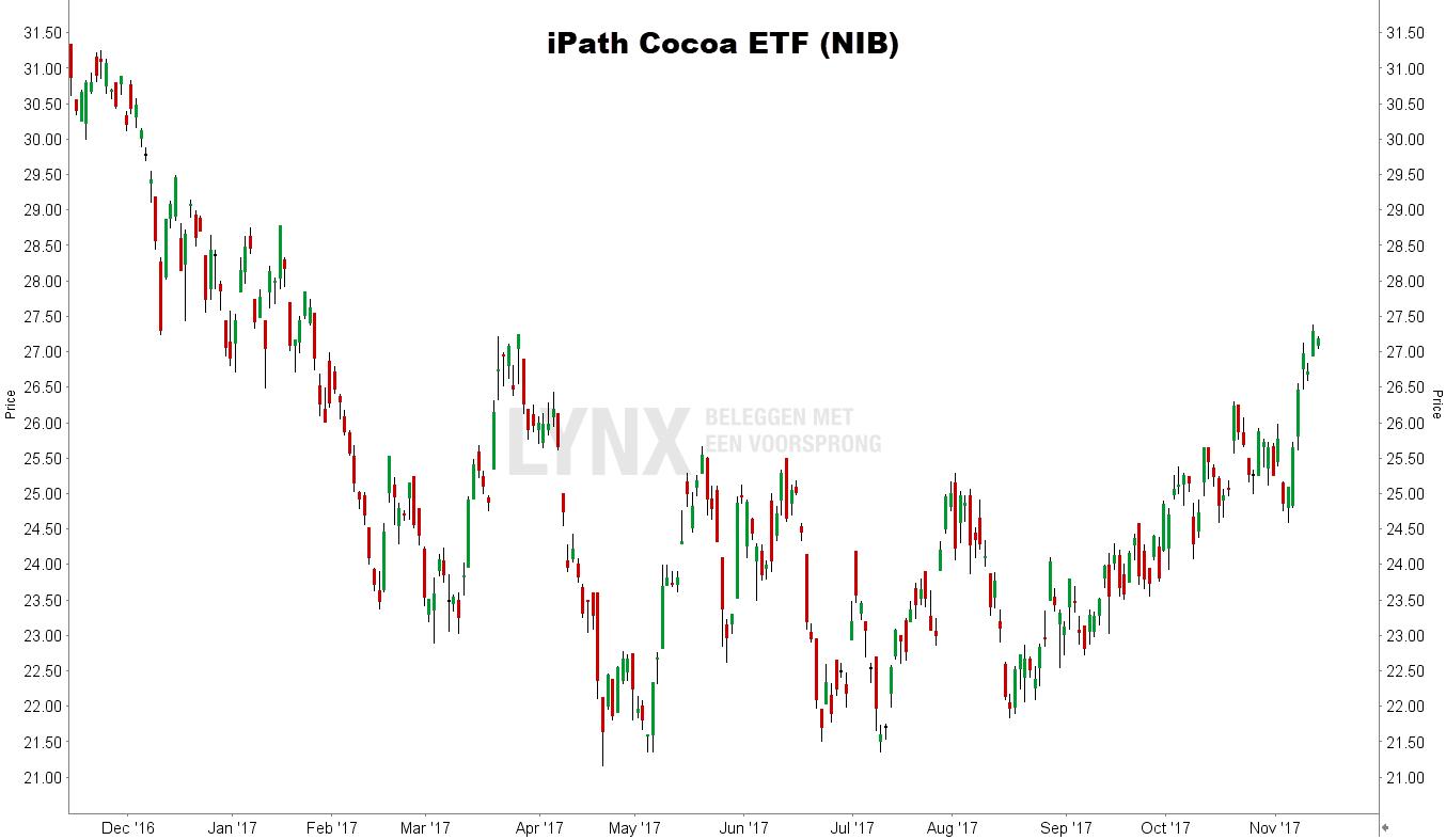 cacaoprijs ontwikkeling 2017