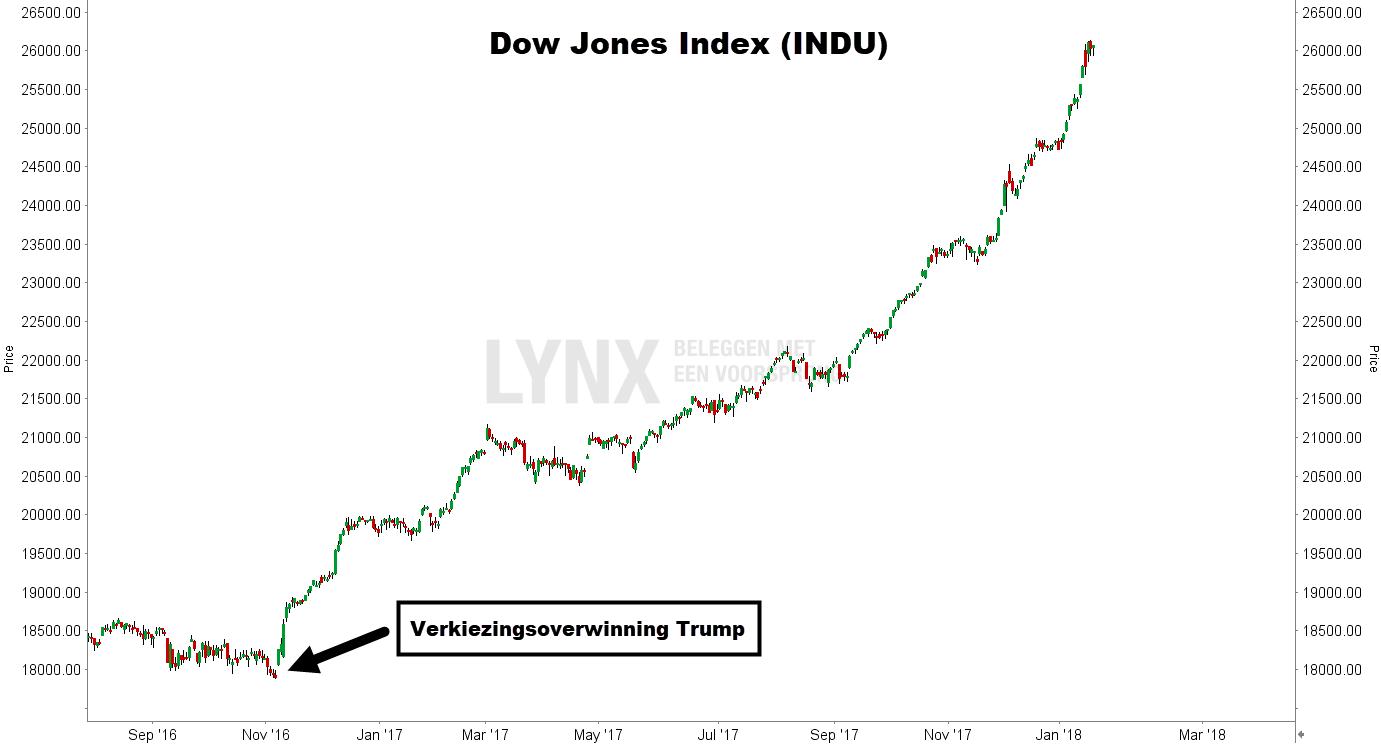 Dow Jones index rally verkiezingen Trump