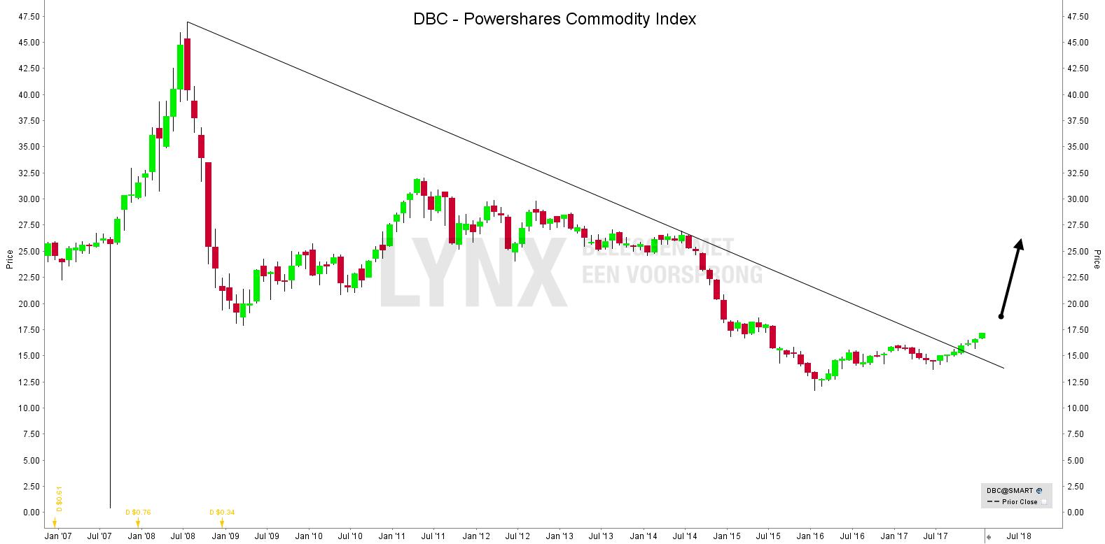 Koersen grondstoffen DBC Powershares Commodity Index - Beleggen in grondstoffen