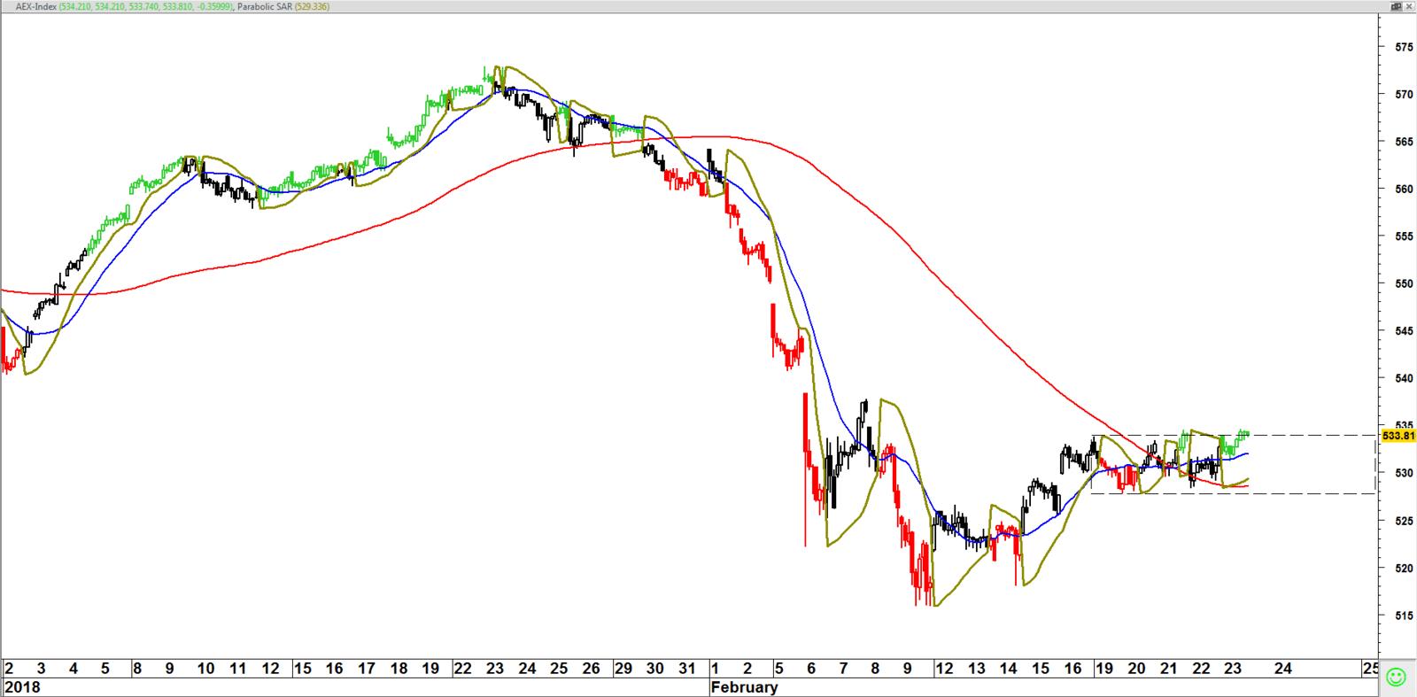 AEX index op uurbasis 22 februari