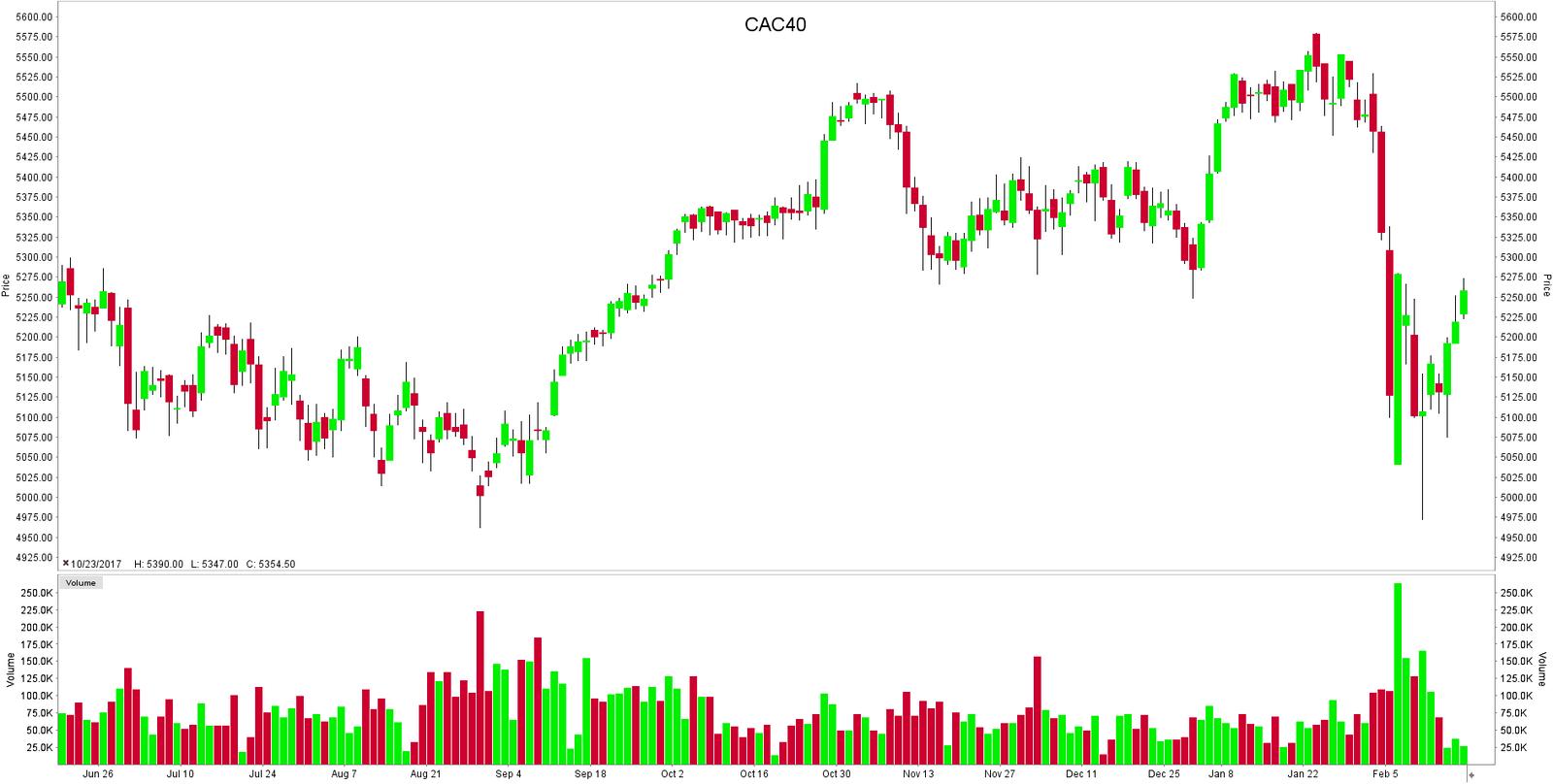 CAC40 Index Koers Grafiek Beleggen