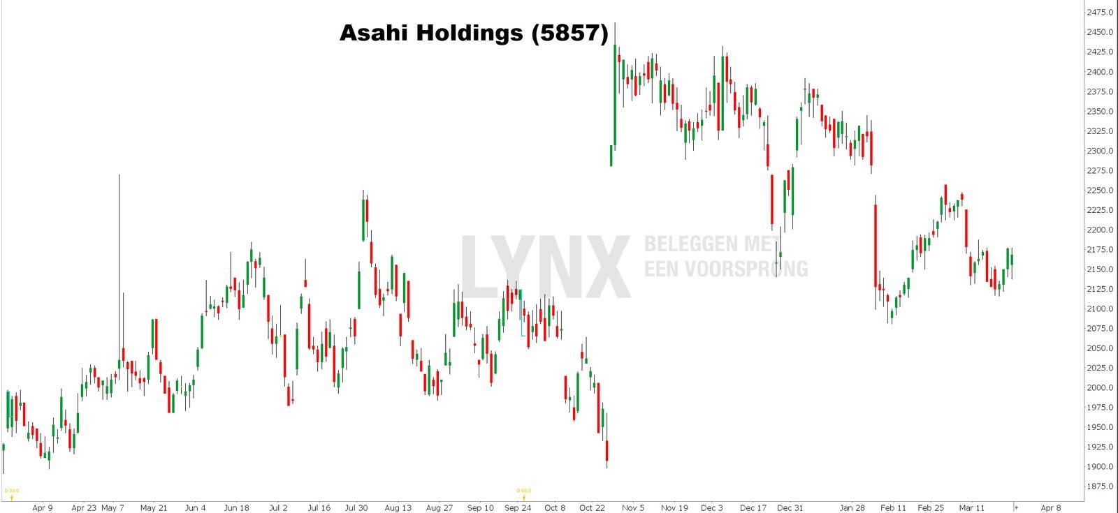 Koers Asahi Holdings beste platina aandelen - beleggen in platina