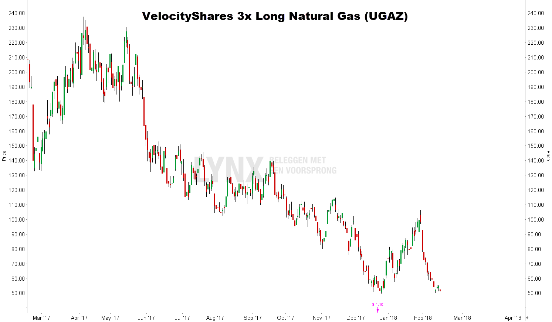 gas aandelen VelocityShares Long Natural Gas UGAZ koers grafiek