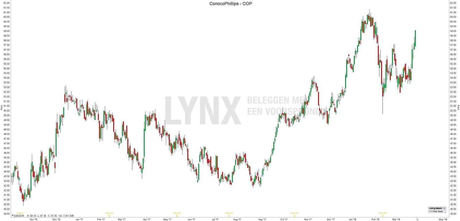 Beste olie aandelen - aandeel conocoPhillips COP - Beleggen in olie