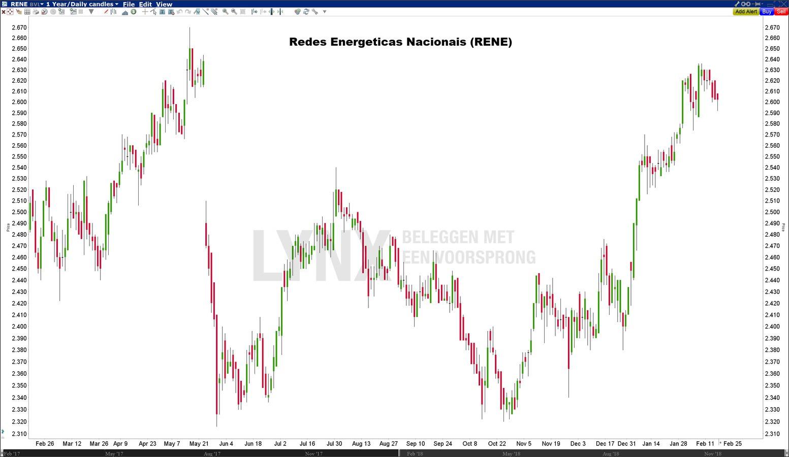 Redes Energeticas Nacionals (RENE) - Beste Europese dividendaandelen