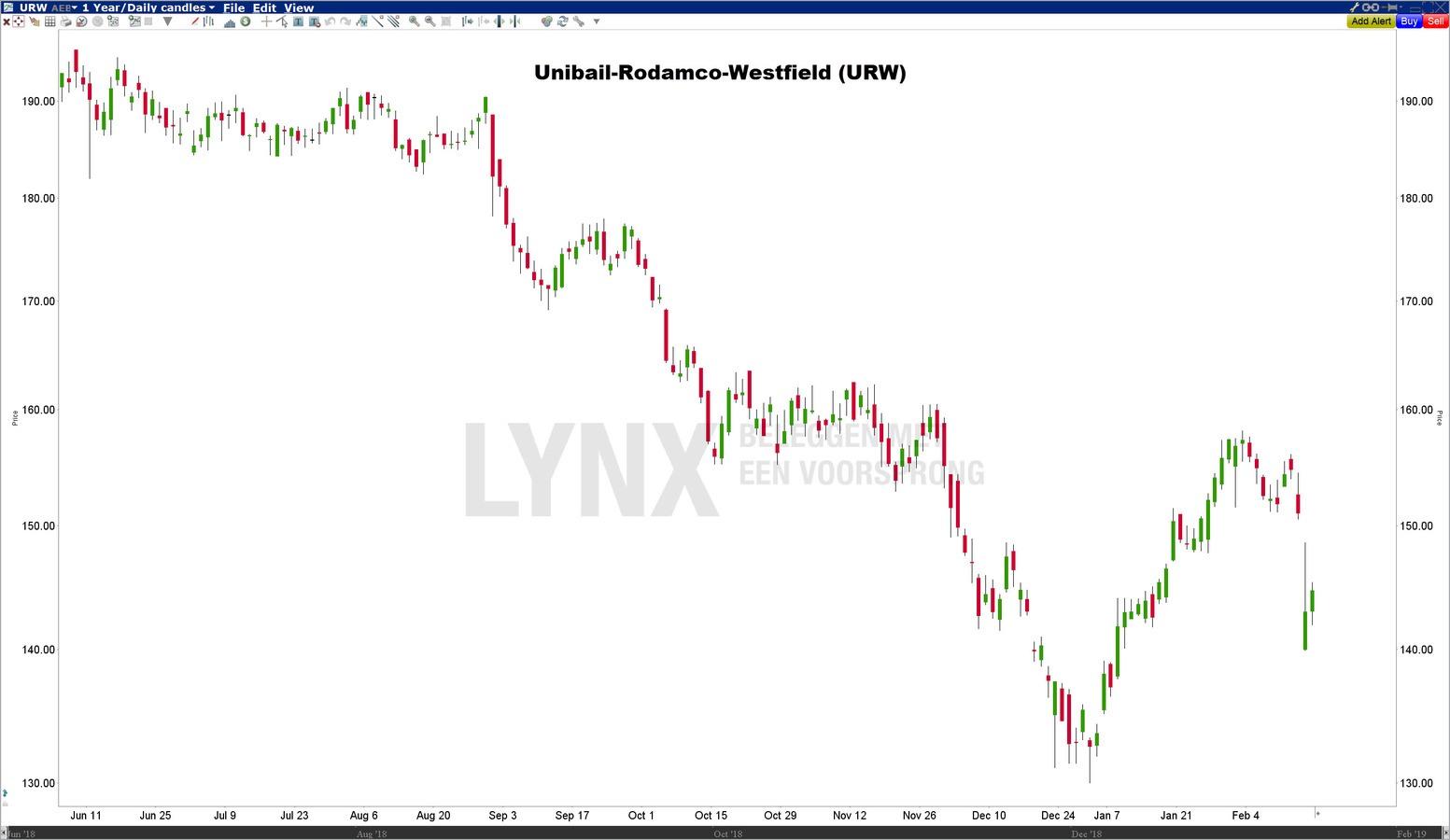 Unibail-Rodamco-Westfield - Beste Europese dividendaandelen