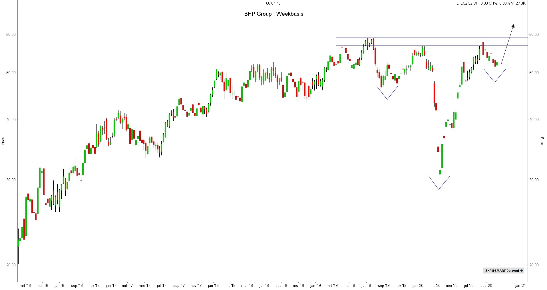 Koers aandeel BHP Group | Beste koper aandelen