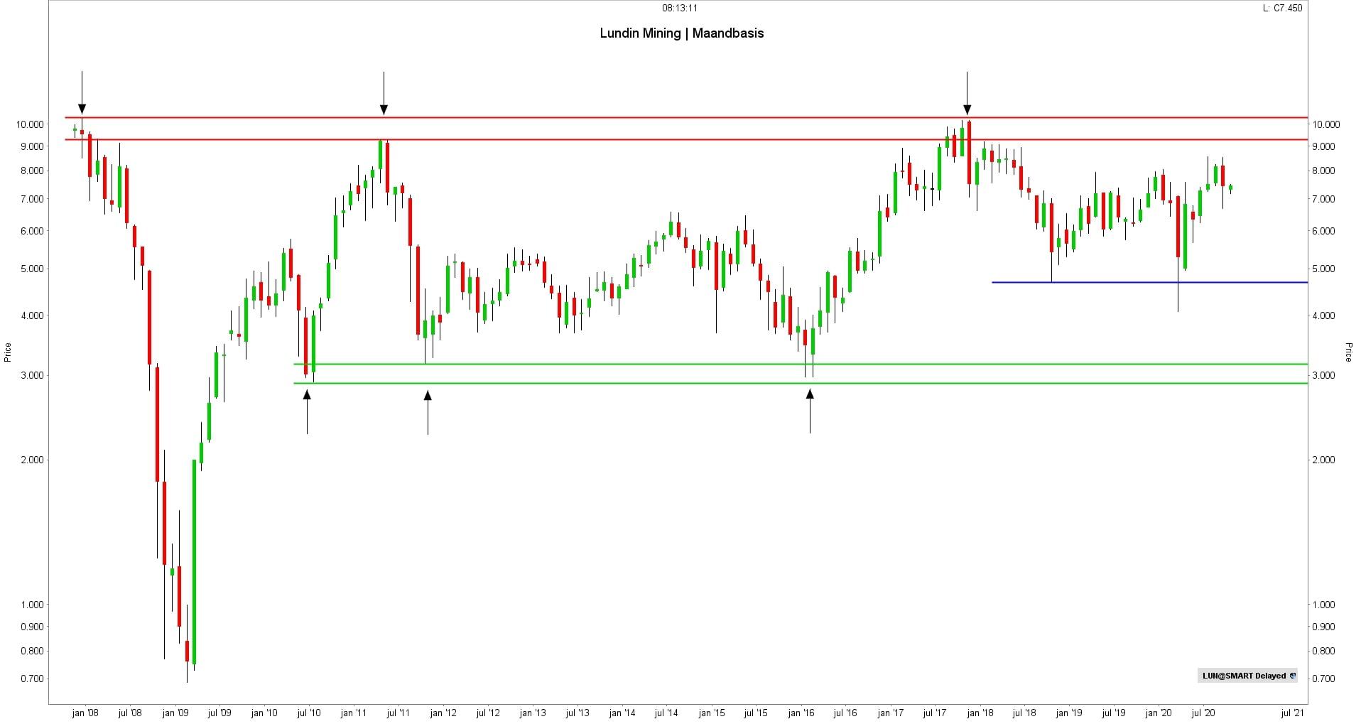 Koers aandeel Lundin Mining | Beste koper aandelen
