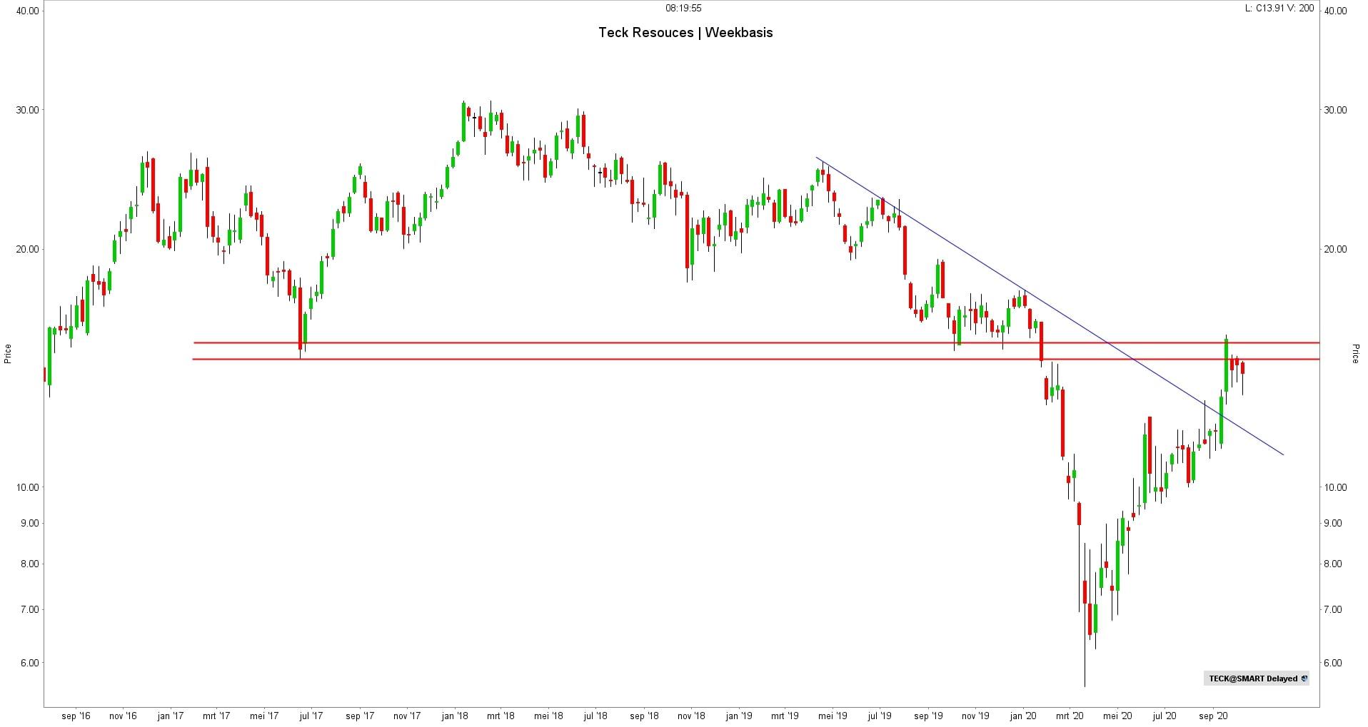 Koers aandeel Teck Resouces | Beste koper aandelen