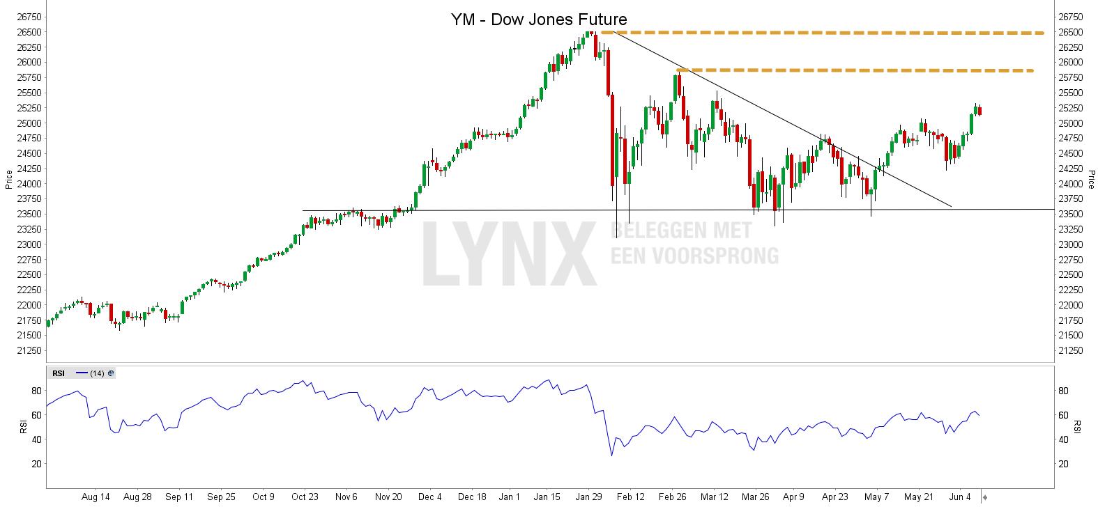 YM Dow Jones