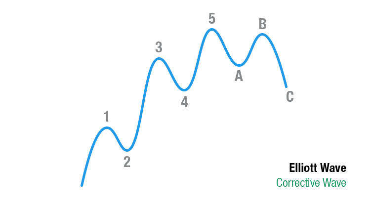 Elliott Wave Theorie: Corrective Wave